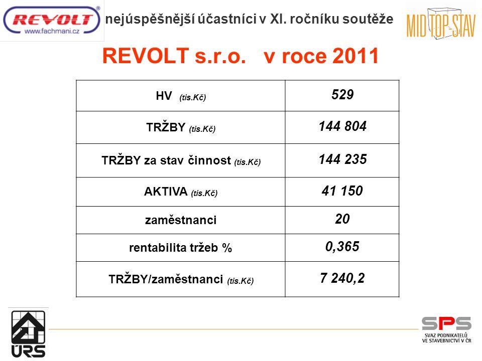 REVOLT s.r.o.
