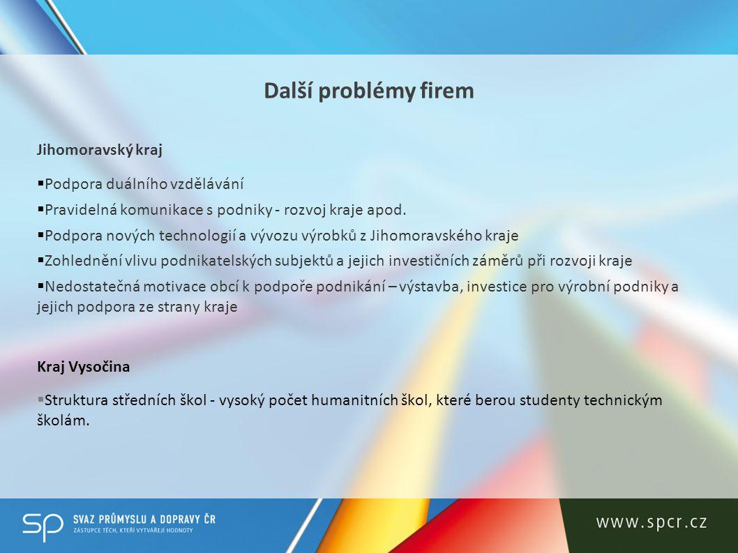 Další problémy firem Jihomoravský kraj  Podpora duálního vzdělávání  Pravidelná komunikace s podniky - rozvoj kraje apod.