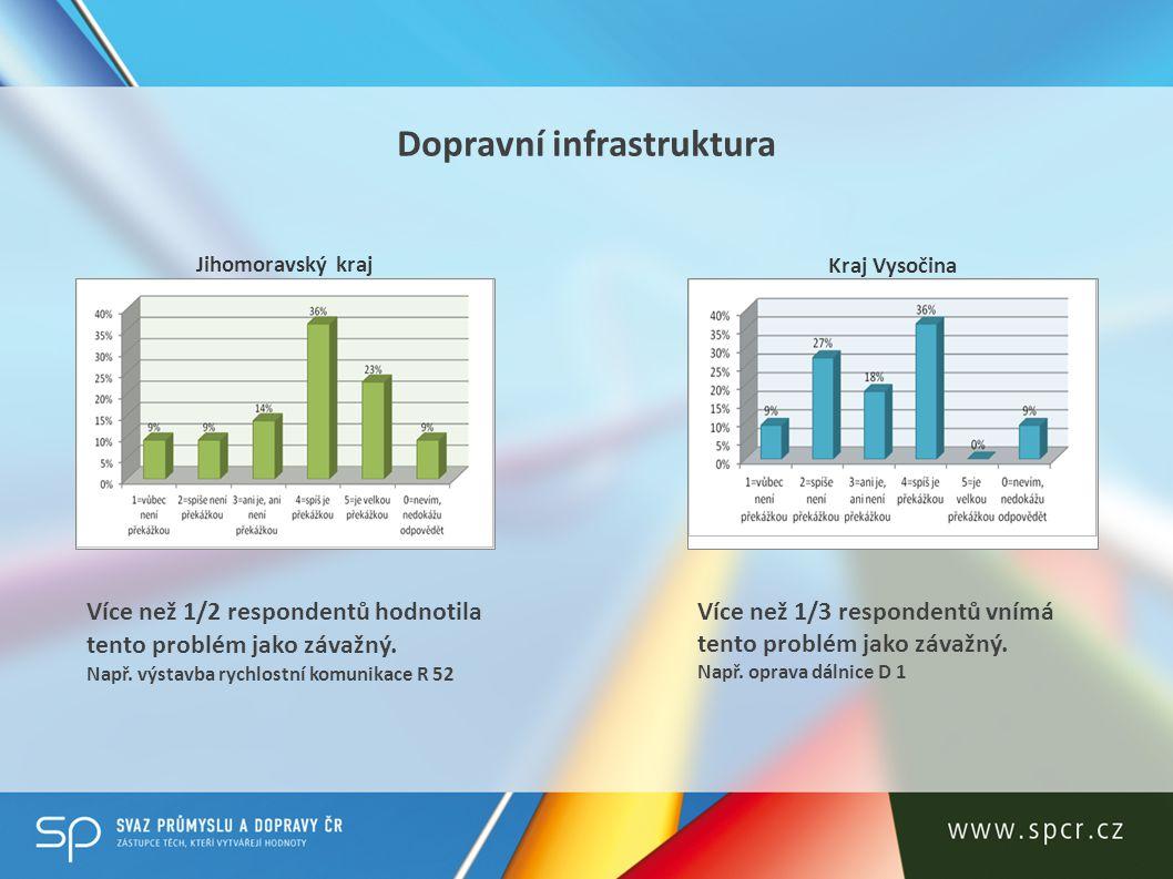 Nedostatek technických profesí Jihomoravský kraj Kraj Vysočina 3/4 respondentů vnímají nedostatek technických profesí jako překážku při jejich podnikání.
