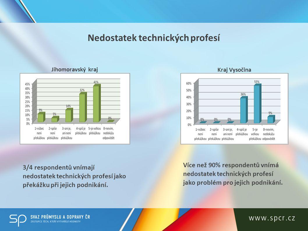 Kvalita technického školství v kraji Jihomoravský kraj Kraj Vysočina 2/3 firem vnímají kvalitu technického školství v kraji jako problém bránící jejich podnikání.