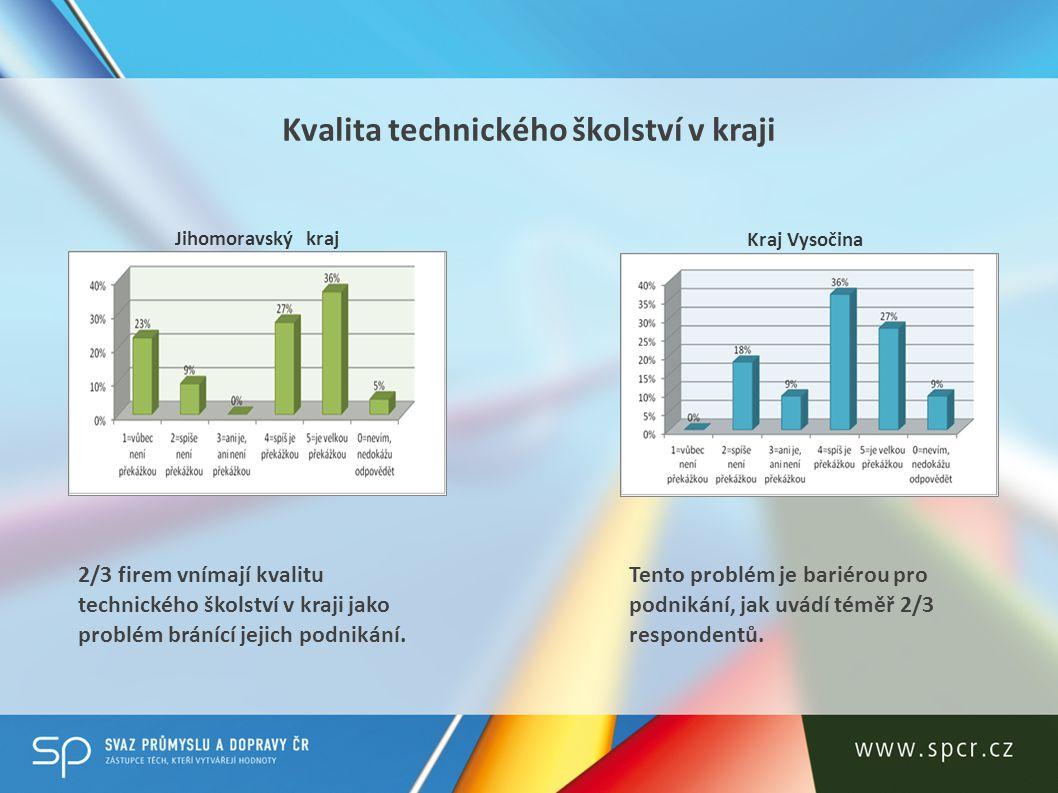Chybějící podpora nových investičních projektů Jihomoravský kraj Kraj Vysočina Problém podpory investic vidí téměř 3/5 zaměstnavatelů jako klíčový.