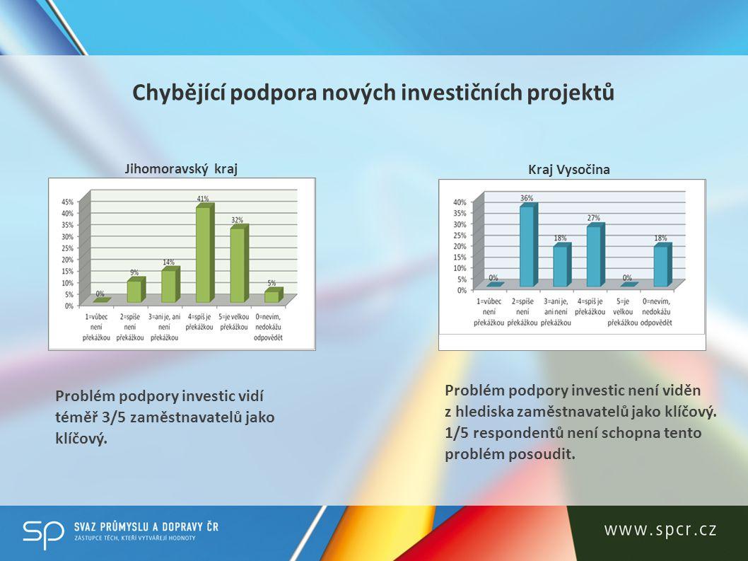 Jihomoravský kraj Kraj Vysočina Respondenti vnímají jako problém nedostatečnou investiční podporu průmyslu ze strany kraje.