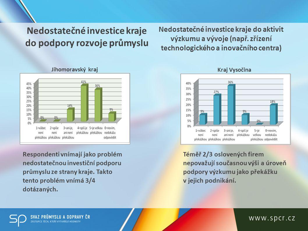 Problematika související s environmentální legislativou Jihomoravský kraj Kraj Vysočina 50% respondentů shledává problematiku životního prostředí jako problém, který zasahuje do podnikání.