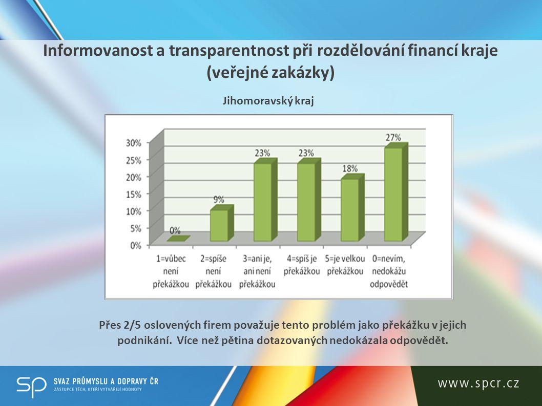 Informovanost a transparentnost při rozdělování financí kraje (veřejné zakázky) Přes 2/5 oslovených firem považuje tento problém jako překážku v jejich podnikání.