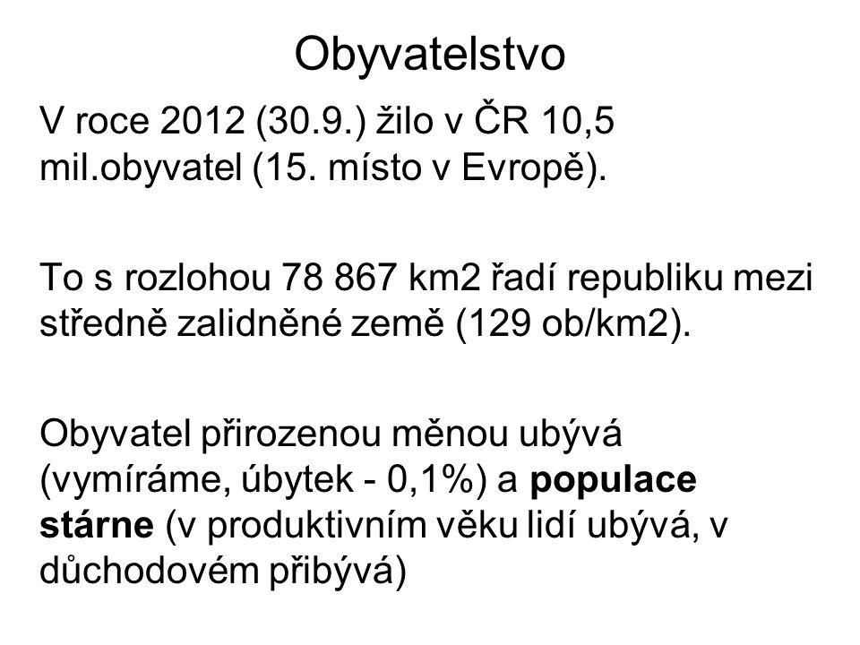 PODÍL ČECHŮ V EU25 ČESKO 2,2%