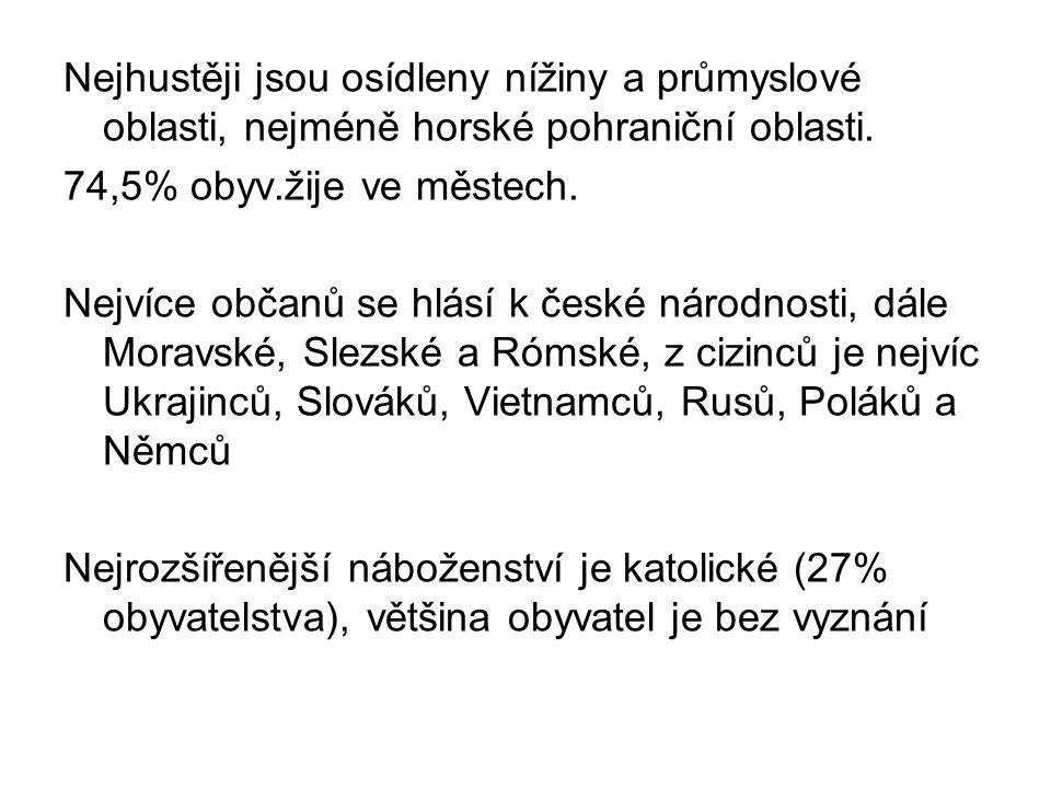 URBANIZACE ČR 74,5%
