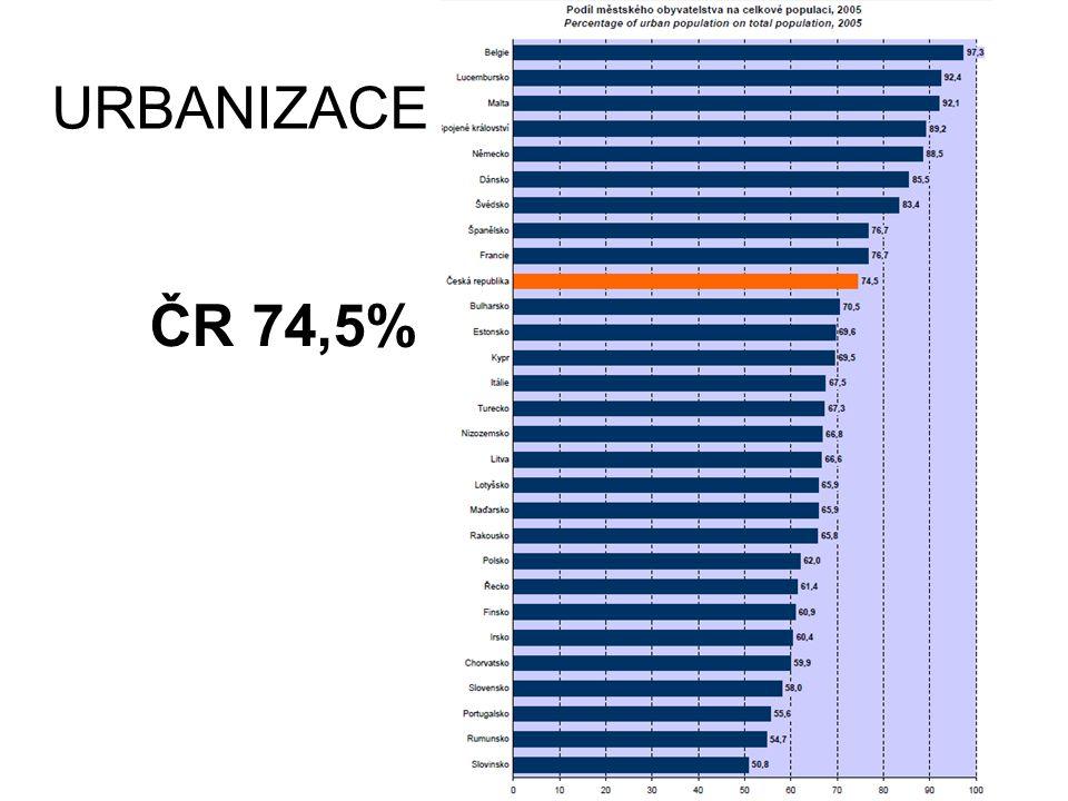 Roční míra růstu podílu městského obyvatelstva 2000-2005 0,12%