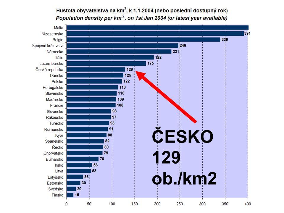 ČESKO 129 ob./km2
