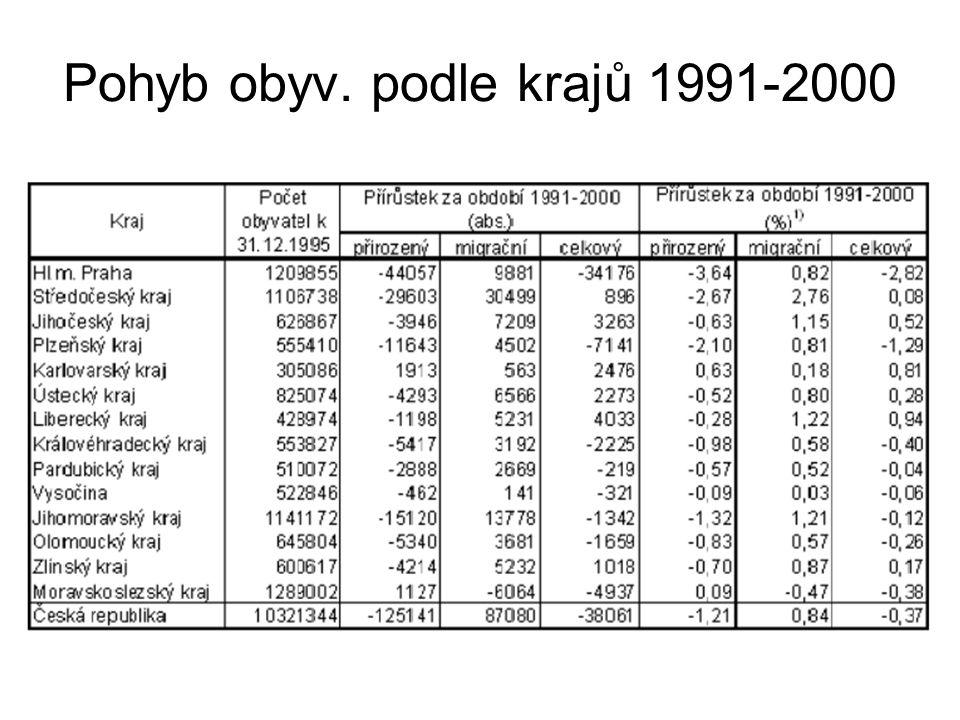Pražská aglomerace •Vyhláška č.561/2006 Sb.