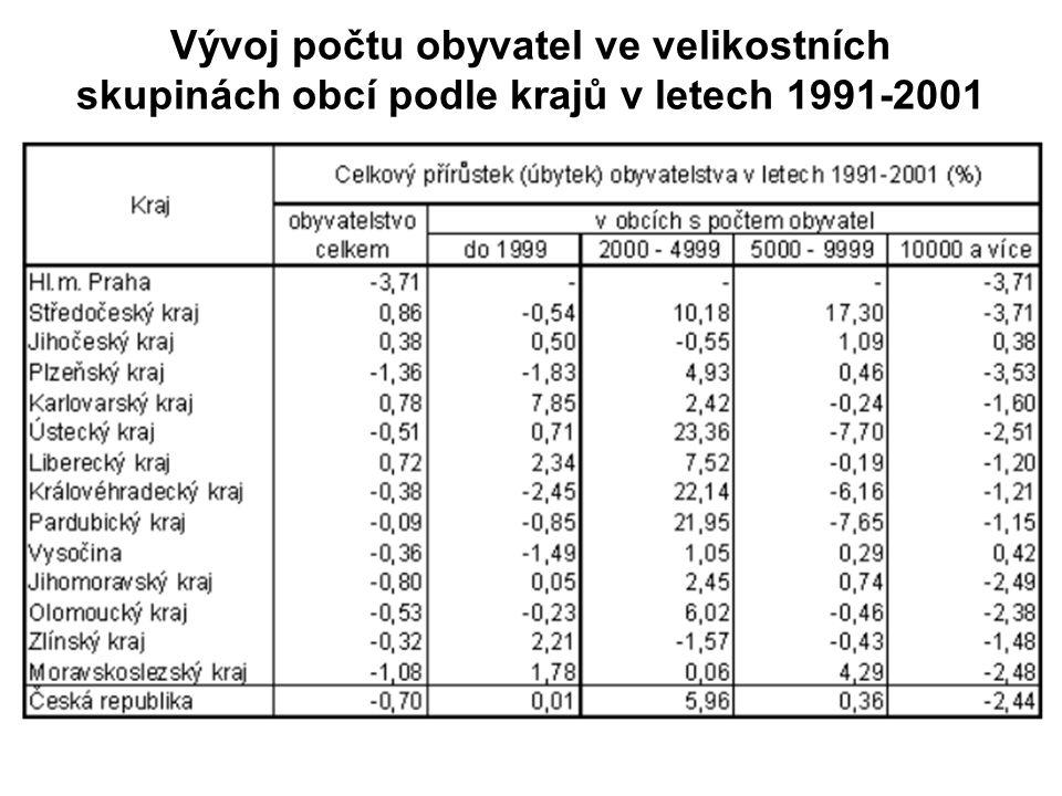 Vývoj počtu ZSJ podle velikostních skupin v letech 1980-2001