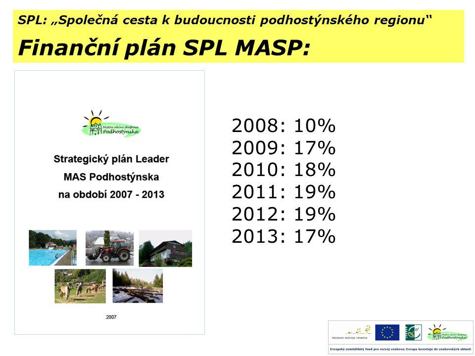 """SPL: """"Společná cesta k budoucnosti podhostýnského regionu Finanční plán SPL MASP: 2008: 10% 2009: 17% 2010: 18% 2011: 19% 2012: 19% 2013: 17%"""