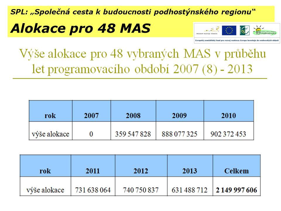 """SPL: """"Společná cesta k budoucnosti podhostýnského regionu Alokace pro 48 MAS"""