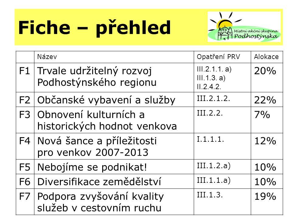 Fiche – přehled NázevOpatření PRVAlokace F1Trvale udržitelný rozvoj Podhostýnského regionu III.2.1.1.