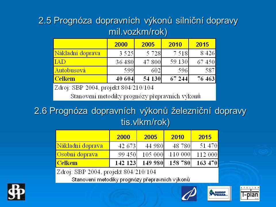 2.5 Prognóza dopravních výkonů silniční dopravy mil.vozkm/rok) 2.6 Prognóza dopravních výkonů železniční dopravy tis.vlkm/rok)