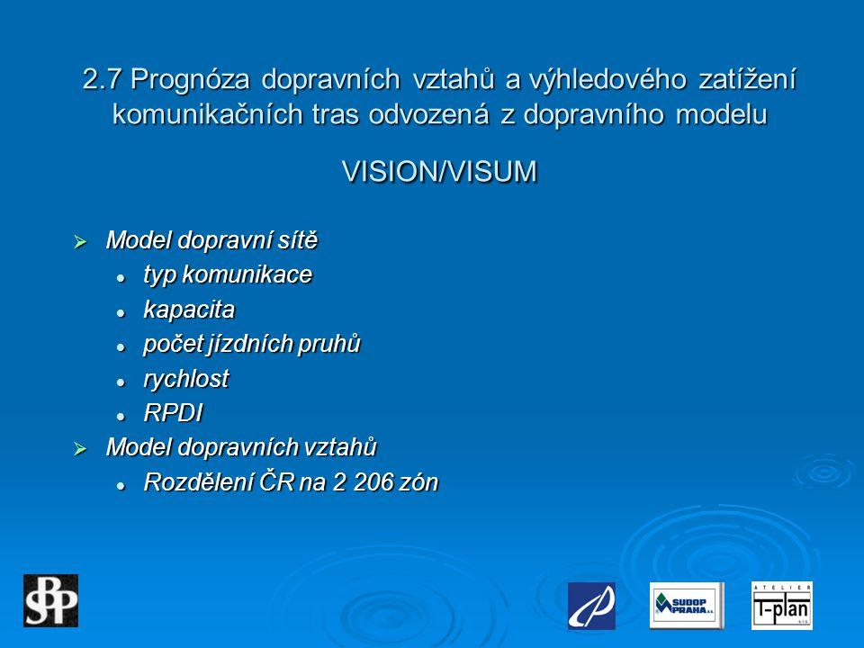2.7 Prognóza dopravních vztahů a výhledového zatížení komunikačních tras odvozená z dopravního modelu VISION/VISUM  Model dopravní sítě  typ komunik