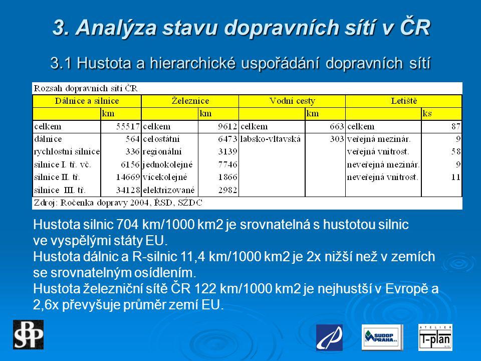 3. Analýza stavu dopravních sítí v ČR 3.1 Hustota a hierarchické uspořádání dopravních sítí Hustota silnic 704 km/1000 km2 je srovnatelná s hustotou s