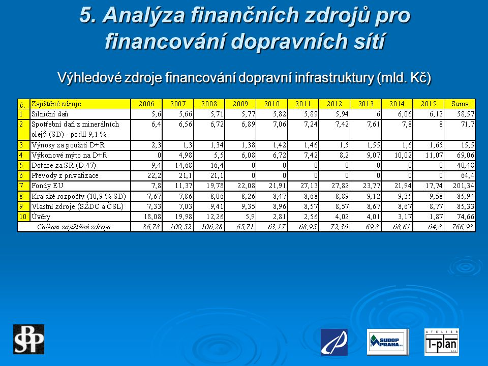 5. Analýza finančních zdrojů pro financování dopravních sítí Výhledové zdroje financování dopravní infrastruktury (mld. Kč)