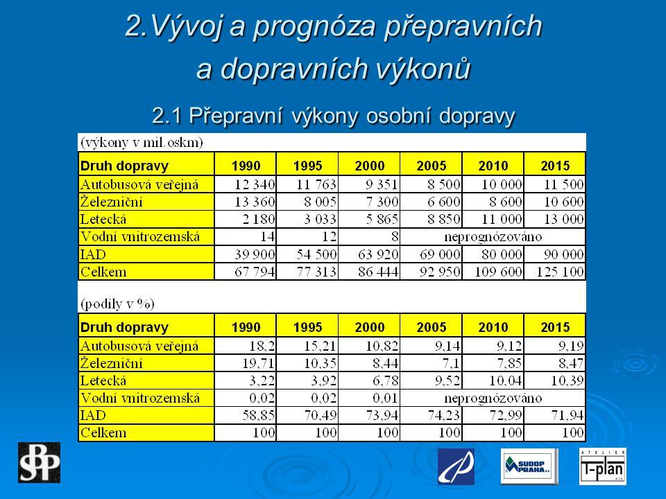 2.Vývoj a prognóza přepravních a dopravních výkonů 2.1 Přepravní výkony osobní dopravy