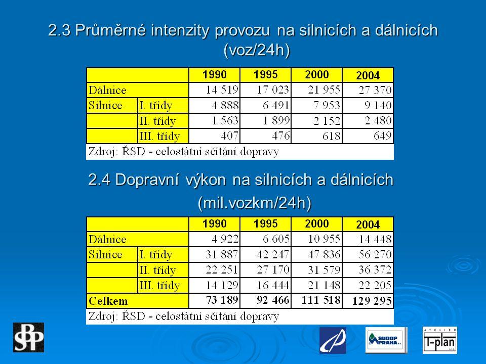 2.3 Průměrné intenzity provozu na silnicích a dálnicích (voz/24h) 2.4 Dopravní výkon na silnicích a dálnicích (mil.vozkm/24h) (mil.vozkm/24h)