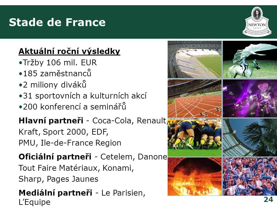 24 Stade de France Aktuální roční výsledky •Tržby 106 mil.