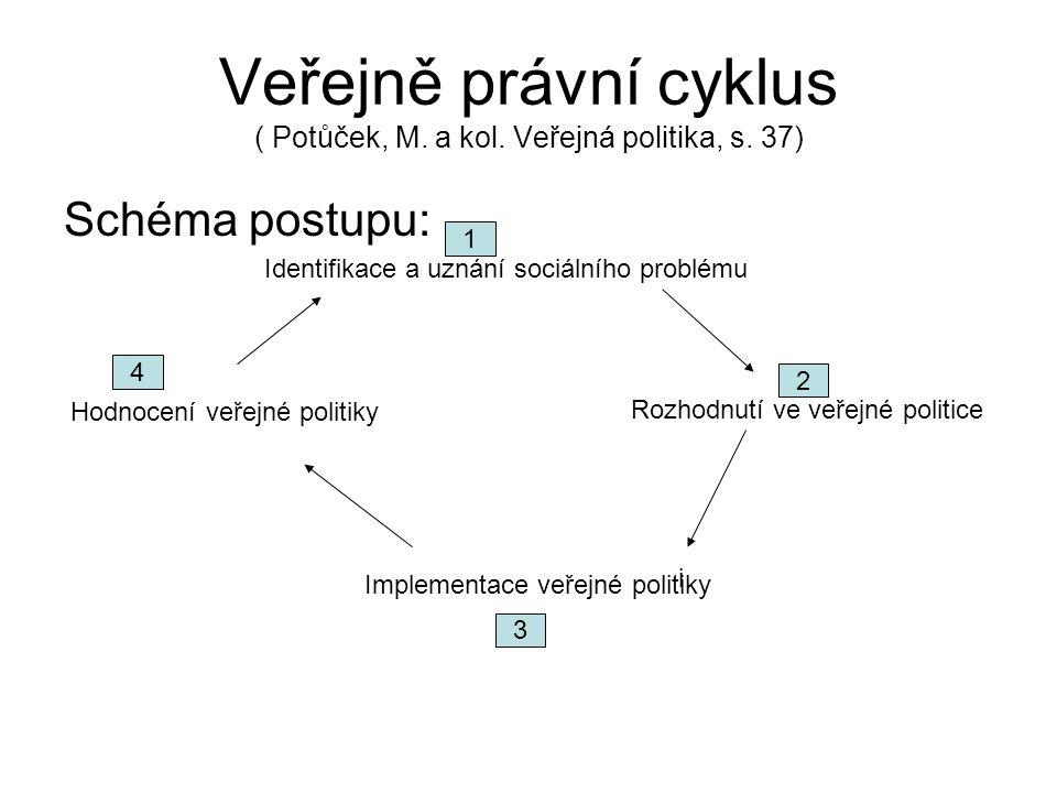 Veřejně právní cyklus ( Potůček, M. a kol. Veřejná politika, s. 37) Schéma postupu: Hodnocení veřejné politiky Rozhodnutí ve veřejné politice Implemen