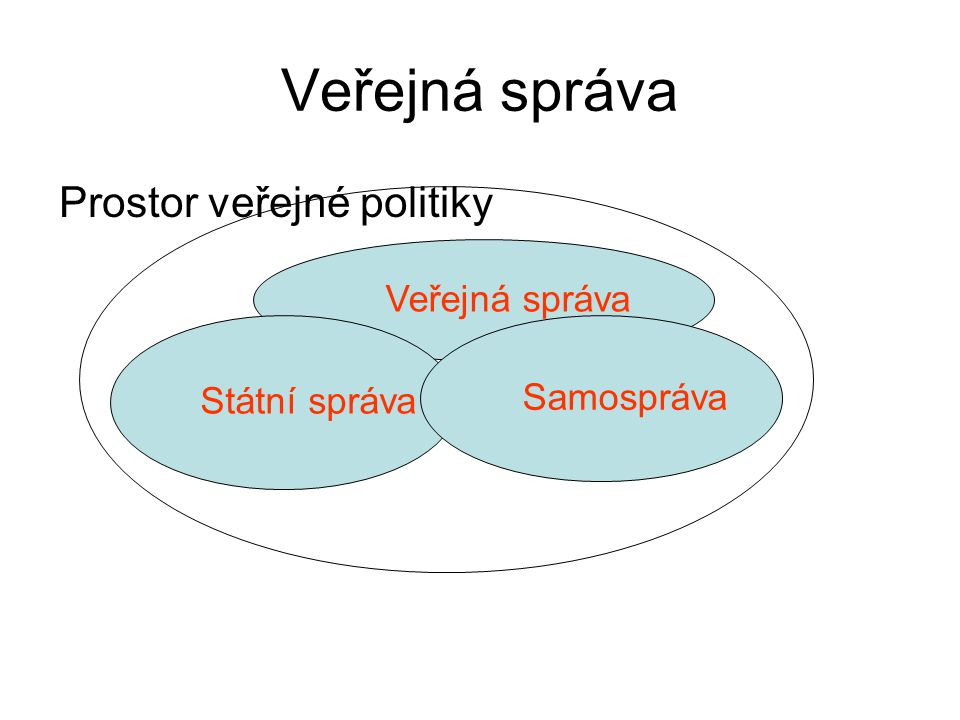 Veřejná správa Prostor veřejné politiky Veřejná správa Státní správa Samospráva