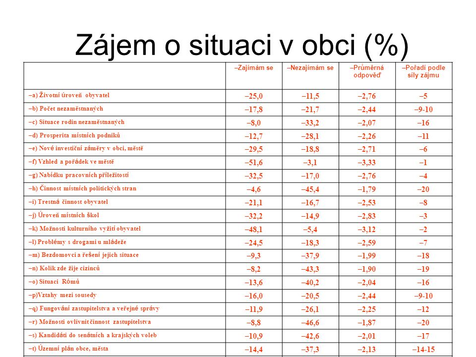–Zajímám se–Nezajímám se–Průměrná odpověď –Pořadí podle síly zájmu –a) Životn í ú roveň obyvatel –25,0–11,5–2,76–5–5 –b) Počet nezaměstnaných –17,8–21,7–2,44–9-10 –c) Situace rodin nezaměstnaných –8,0–33,2–2,07–16 –d) Prosperita m í stn í ch podniků –12,7–28,1–2,26–11 –e) Nov é investičn í z á měry v obci, městě –29,5–18,8–2,71–6–6 –f) Vzhled a poř á dek ve městě –51,6–3,1–3,33–1–1 –g) Nab í dku pracovn í ch př í ležitost í –32,5–17,0–2,76–4–4 –h) Činnost m í stn í ch politických stran –4,6–45,4–1,79–20 –i) Trestn á činnost obyvatel –21,1–16,7–2,53–8–8 –j) Ú roveň m í stn í ch š kol –32,2–14,9–2,83–3–3 –k) Možnosti kulturn í ho vyžit í obyvatel –48,1–5,4–3,12–2–2 –l) Probl é my s drogami u ml á deže –24,5–18,3–2,59–7–7 –m) Bezdomovci a ře š en í jejich situace –9,3–37,9–1,99–18 –n) Kolik zde žije cizinců –8,2–43,3–1,90–19 –o) Situaci R ó mů –13,6–40,2–2,04–16 –p)Vztahy mezi sousedy –16,0–20,5–2,44–9-10 –q) Fungov á n í zastupitelstva a veřejn é spr á vy –11,9–26,1–2,25–12 –r) Možnosti ovlivnit činnost zastupitelstva –8,8–46,6–1,87–20 –s) Kandid á ti do sen á tn í ch a krajských voleb –10,9–42,6–2,01–17 –t) Ú zemn í pl á n obce, města –14,4–37,3–2,13–14-15 –u) Pl á n soci á ln í ho rozvoje –11,8–30,6–2,15–13 –v) Rozpočet obce, města –12,9–35,1–2,13–14-15 –x) Činnost sportovn í ch organizac í –21,4–23,0–2,48–9–9 Zájem o situaci v obci (%)