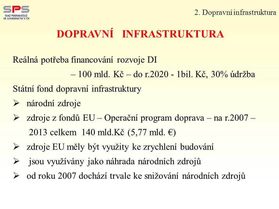 Reálná potřeba financování rozvoje DI – 100 mld. Kč – do r.2020 - 1bil. Kč, 30% údržba Státní fond dopravní infrastruktury  národní zdroje  zdroje z