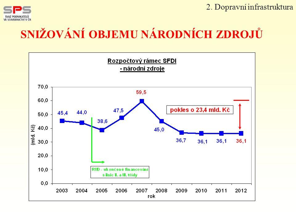 SNIŽOVÁNÍ OBJEMU NÁRODNÍCH ZDROJŮ 2. Dopravní infrastruktura
