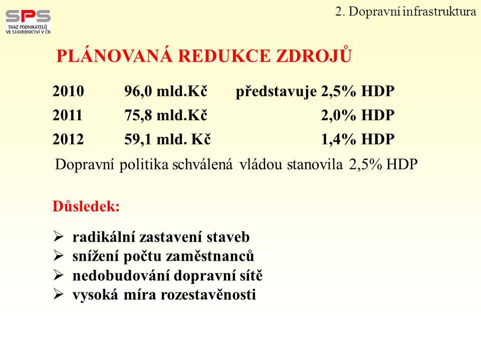 PLÁNOVANÁ REDUKCE ZDROJŮ 201096,0 mld.Kčpředstavuje 2,5% HDP 201175,8 mld.Kč2,0% HDP 201259,1 mld. Kč1,4% HDP Dopravní politika schválená vládou stano