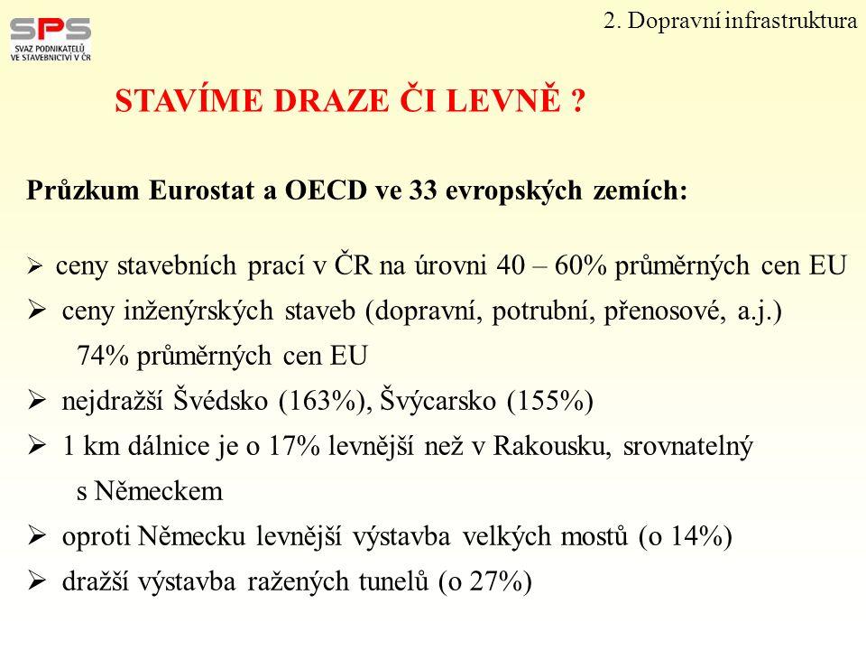 Průzkum Eurostat a OECD ve 33 evropských zemích:  ceny stavebních prací v ČR na úrovni 40 – 60% průměrných cen EU  ceny inženýrských staveb (dopravn