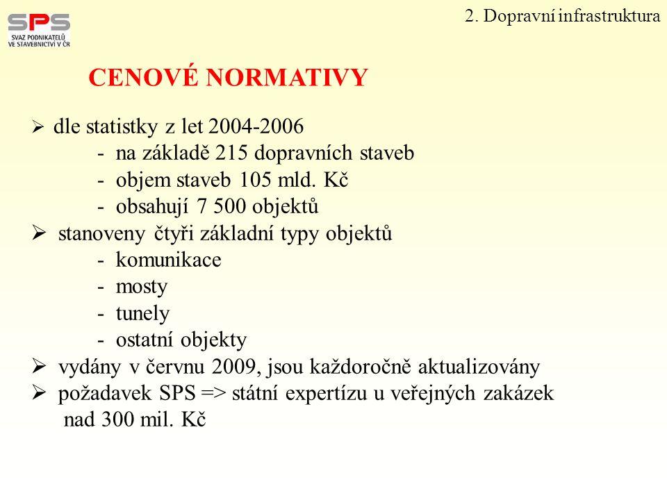 2. Dopravní infrastruktura CENOVÉ NORMATIVY  dle statistky z let 2004-2006 - na základě 215 dopravních staveb - objem staveb 105 mld. Kč - obsahují 7