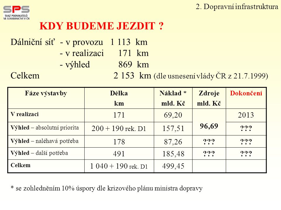 2. Dopravní infrastruktura KDY BUDEME JEZDIT ? Dálniční síť - v provozu 1 113 km - v realizaci 171 km - výhled 869 km Celkem 2 153 km (dle usnesení vl