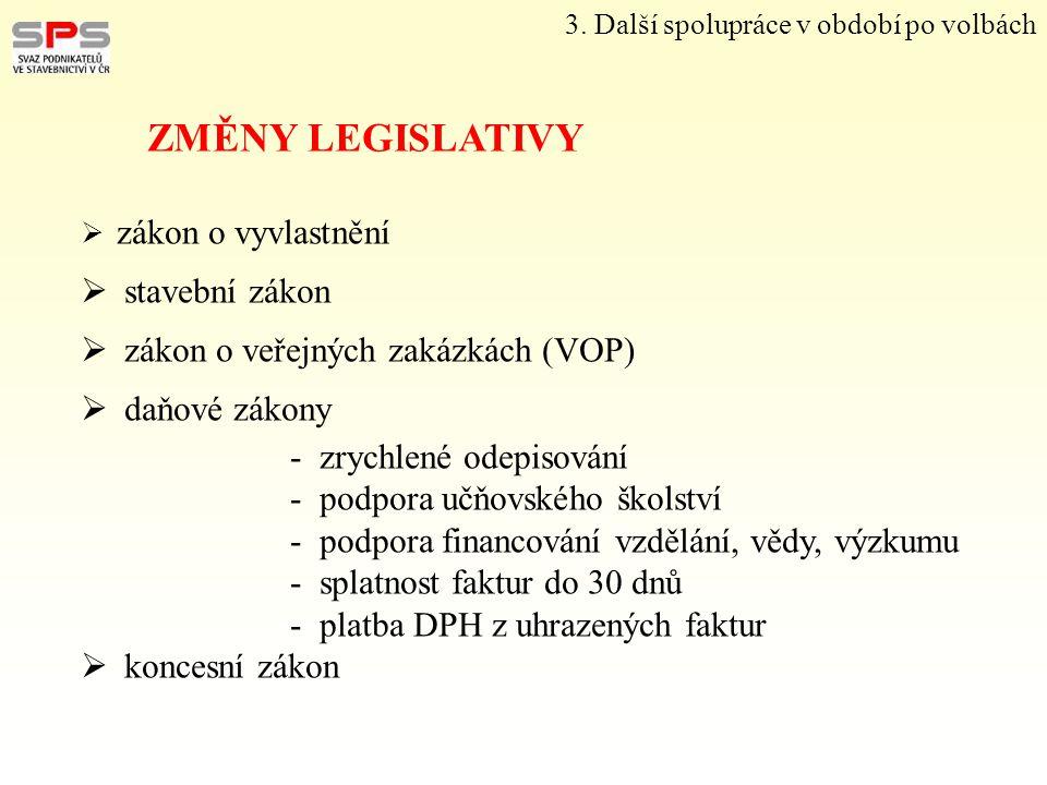 3. Další spolupráce v období po volbách ZMĚNY LEGISLATIVY  zákon o vyvlastnění  stavební zákon  zákon o veřejných zakázkách (VOP)  daňové zákony -
