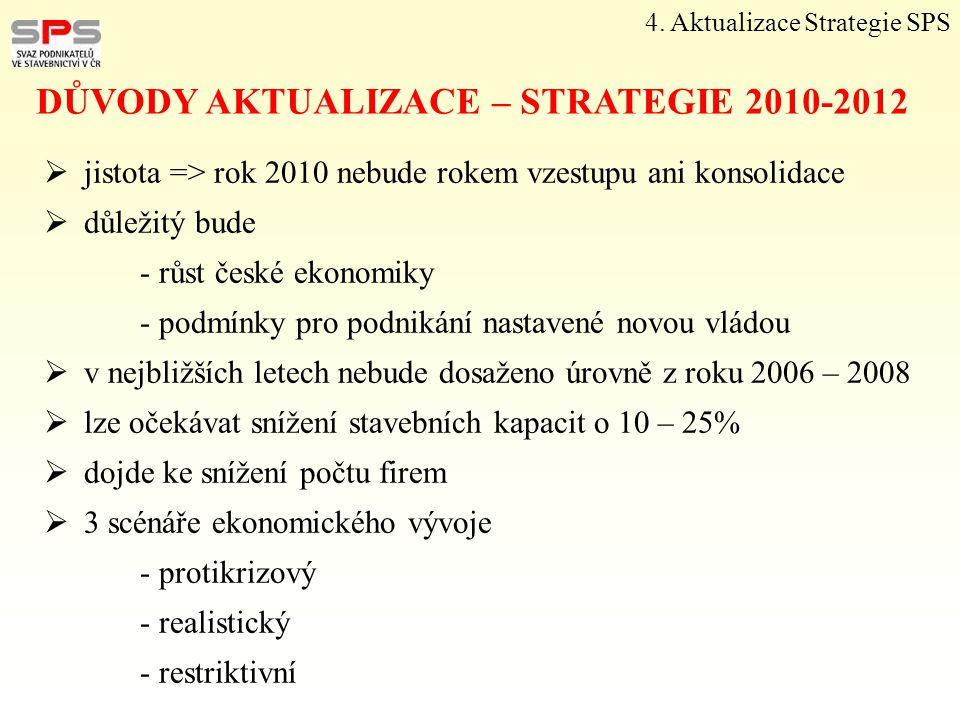 4. Aktualizace Strategie SPS  jistota => rok 2010 nebude rokem vzestupu ani konsolidace  důležitý bude - růst české ekonomiky - podmínky pro podniká