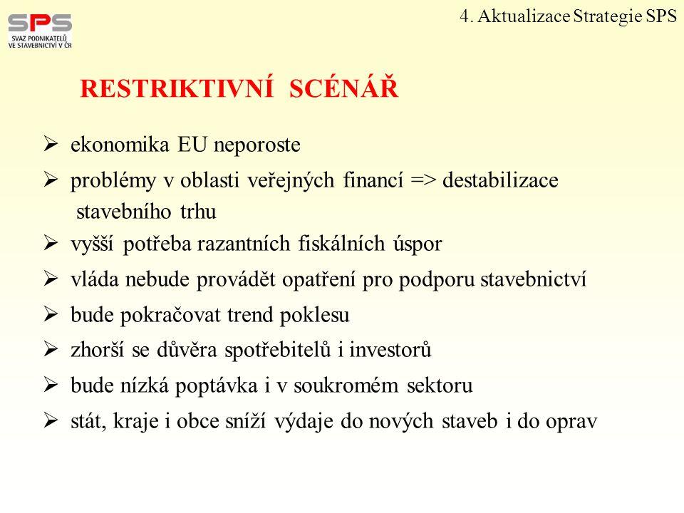 4. Aktualizace Strategie SPS RESTRIKTIVNÍ SCÉNÁŘ  ekonomika EU neporoste  problémy v oblasti veřejných financí => destabilizace stavebního trhu  vy