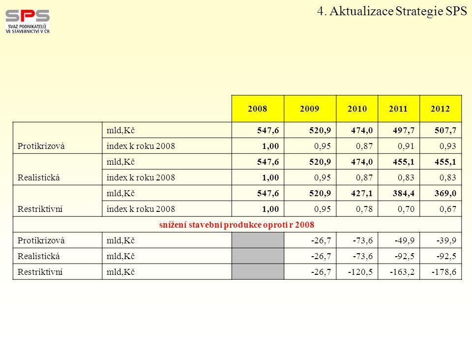 4. Aktualizace Strategie SPS 20082009201020112012 mld,Kč547,6520,9474,0497,7507,7 Protikrizováindex k roku 20081,000,950,870,910,93 mld,Kč547,6520,947