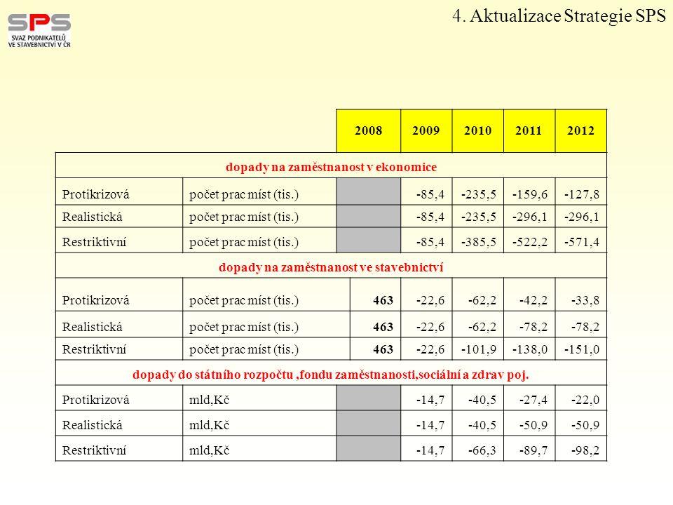 4. Aktualizace Strategie SPS 20082009201020112012 dopady na zaměstnanost v ekonomice Protikrizovápočet prac míst (tis.) -85,4-235,5-159,6-127,8 Realis