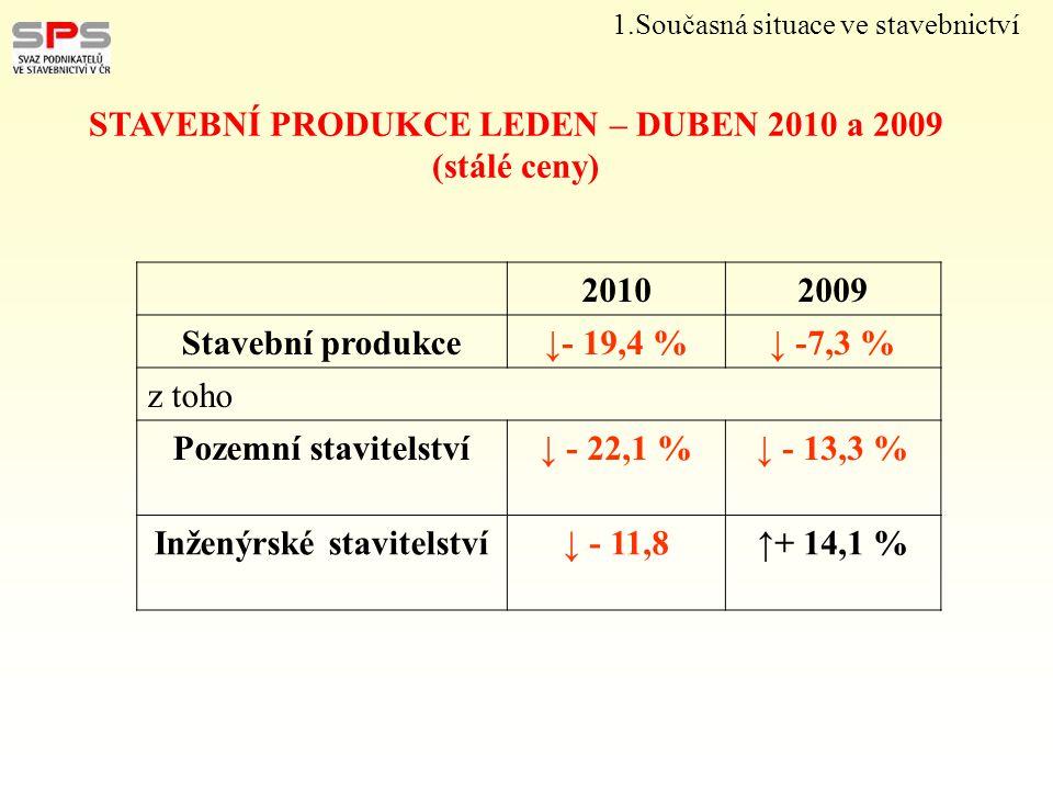 20102009 Stavební produkce↓- 19,4 %↓ -7,3 % z toho Pozemní stavitelství↓ - 22,1 %↓ - 13,3 % Inženýrské stavitelství↓ - 11,8↑+ 14,1 % STAVEBNÍ PRODUKCE