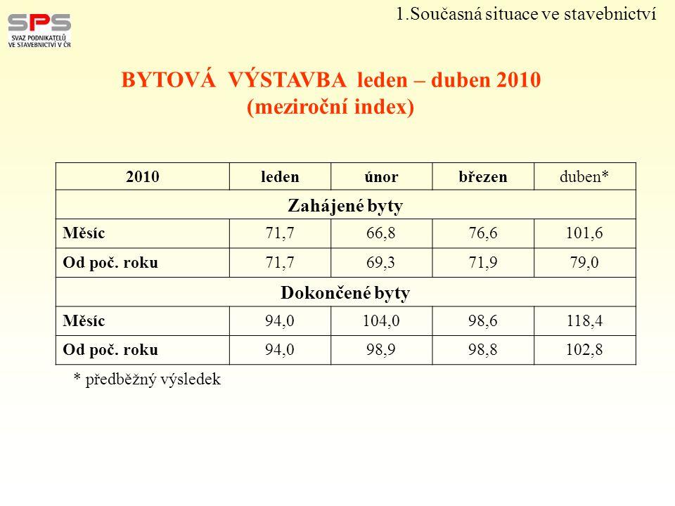 2010ledenúnorbřezenduben* Počet povolení Měsíc85,4100,693,796,4 Od poč.