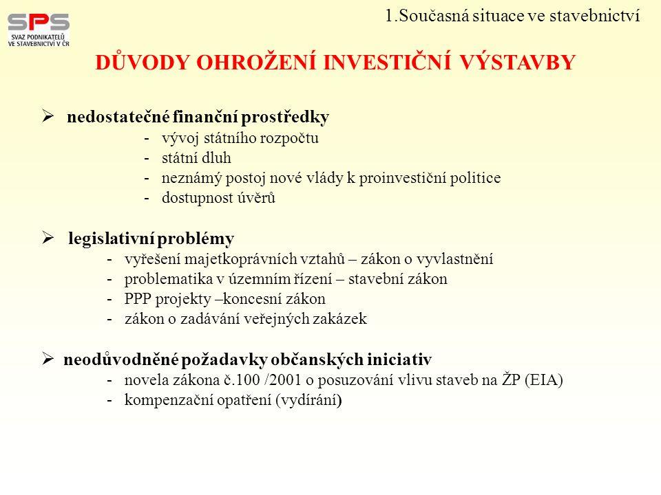 1.Současná situace ve stavebnictví DŮVODY OHROŽENÍ INVESTIČNÍ VÝSTAVBY  nedostatečné finanční prostředky - vývoj státního rozpočtu - státní dluh - ne