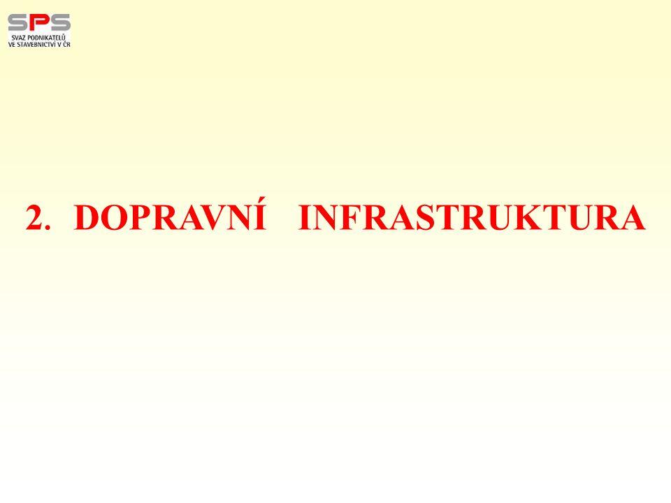 Reálná potřeba financování rozvoje DI – 100 mld.Kč – do r.2020 - 1bil.