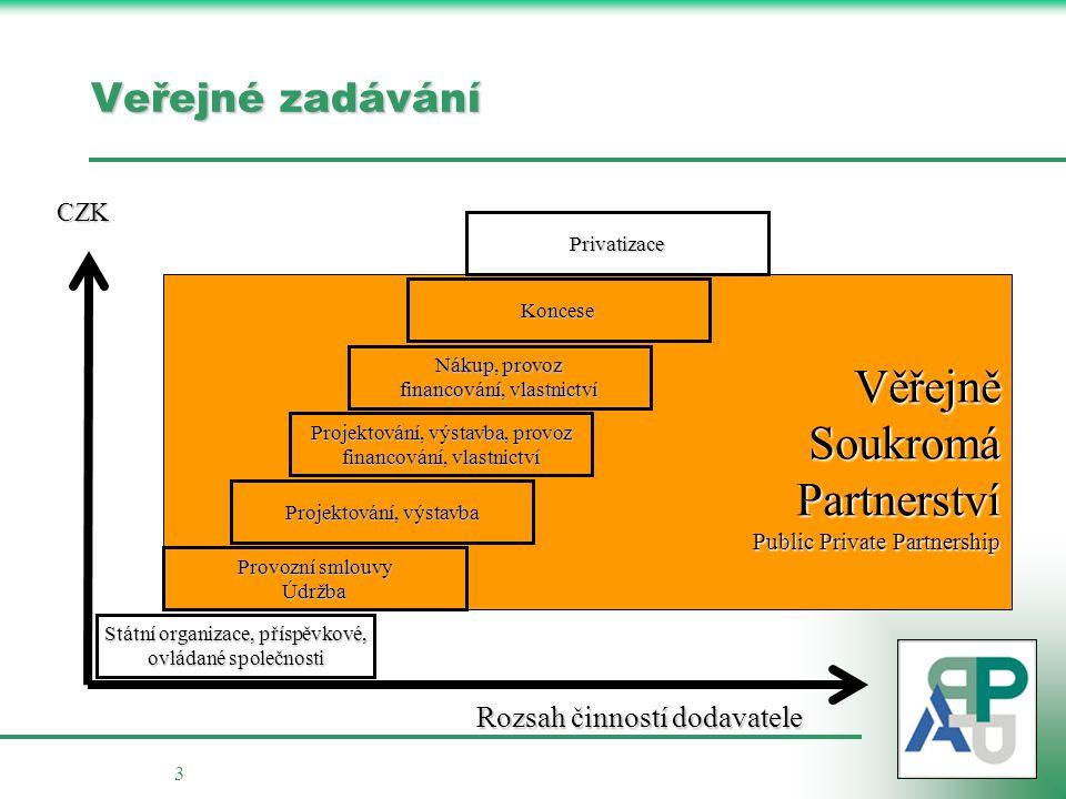 3 VěřejněSoukromáPartnerství Public Private Partnership Veřejné zadávání Rozsah činností dodavatele CZK Státní organizace, příspěvkové, ovládané spole