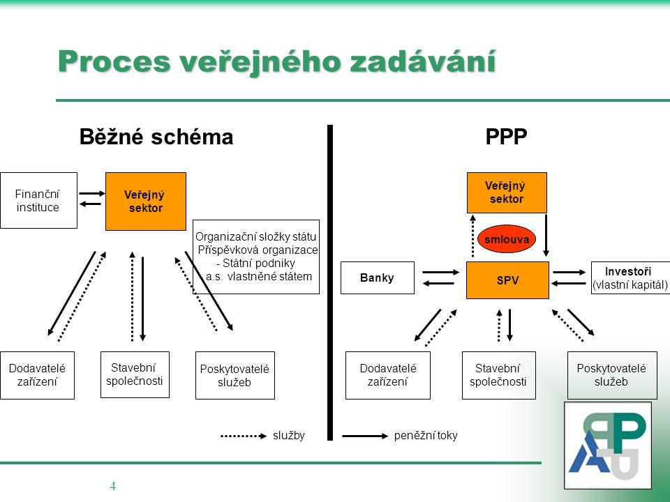4 Veřejný sektor Finanční instituce Stavební společnosti Dodavatelé zařízení Poskytovatelé služeb Organizační složky státu Příspěvková organizace - -