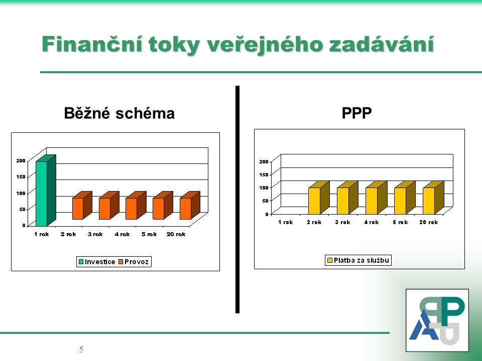 5 Běžné schéma PPP Finanční toky veřejného zadávání
