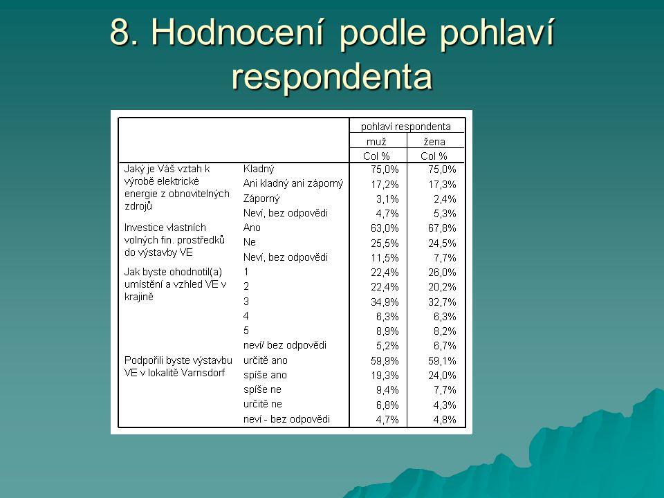 8. Hodnocení podle pohlaví respondenta