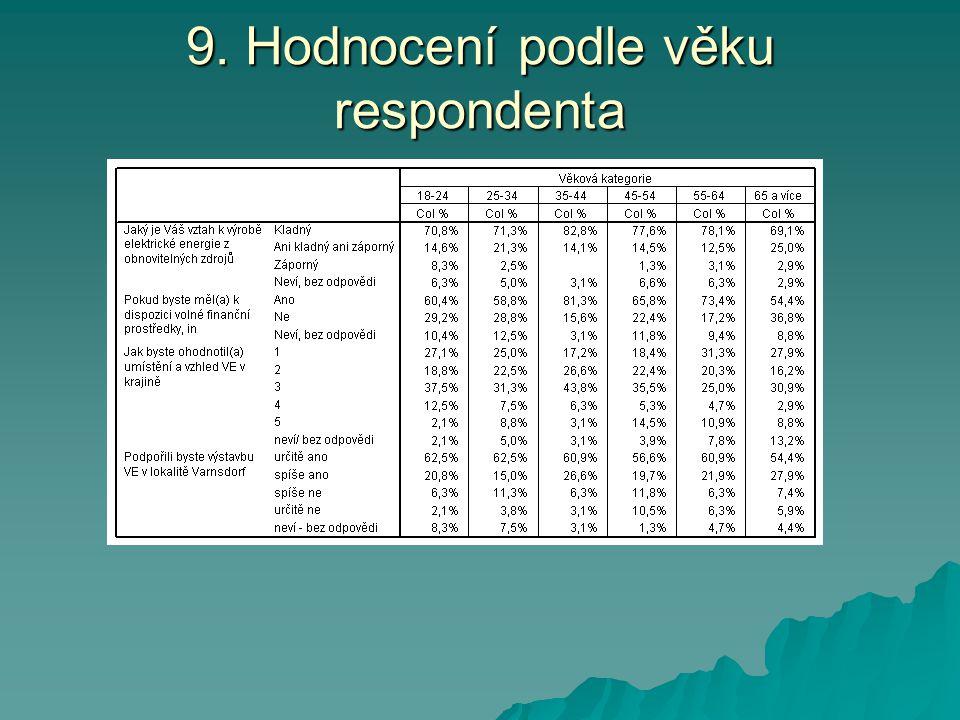 9. Hodnocení podle věku respondenta