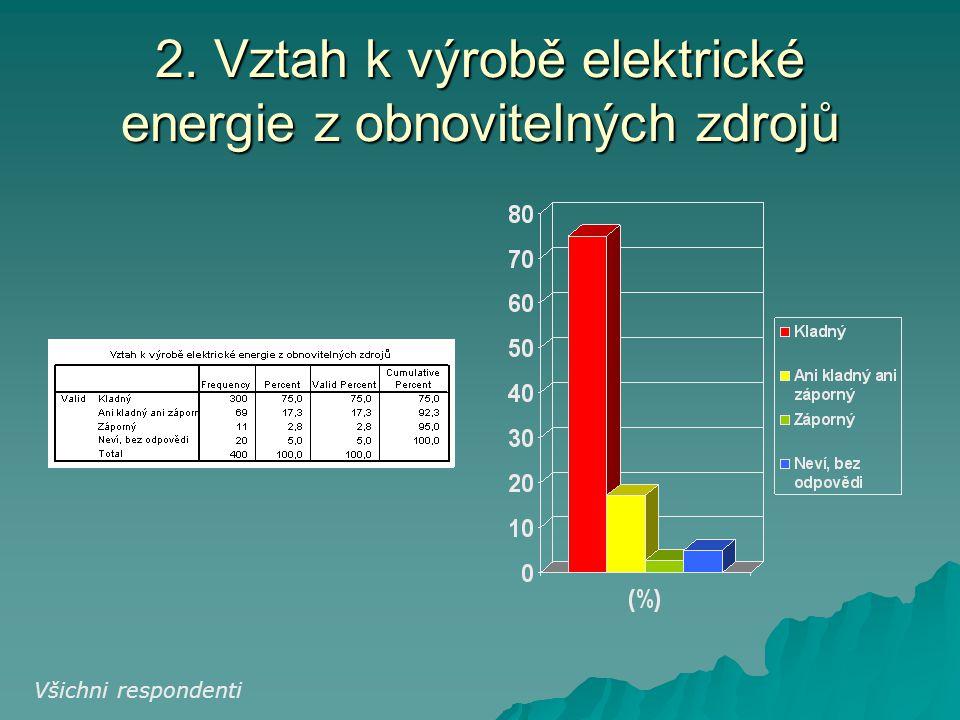 2. Vztah k výrobě elektrické energie z obnovitelných zdrojů Všichni respondenti