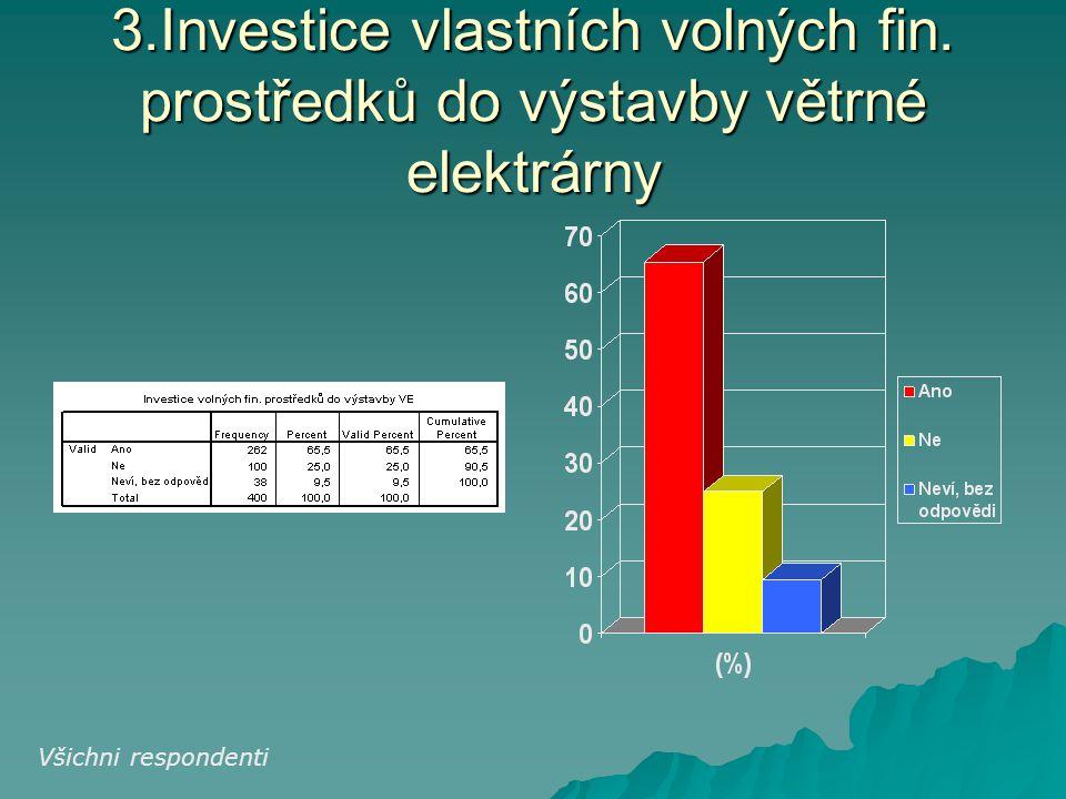 3.Investice vlastních volných fin. prostředků do výstavby větrné elektrárny Všichni respondenti