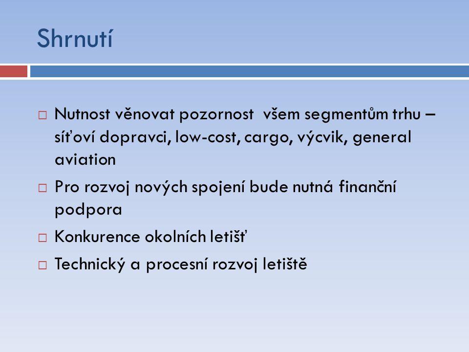 Shrnutí  Nutnost věnovat pozornost všem segmentům trhu – síťoví dopravci, low-cost, cargo, výcvik, general aviation  Pro rozvoj nových spojení bude